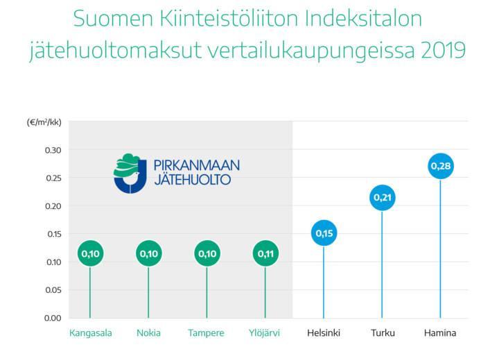 Suomen edullisinta jätehuoltoa!