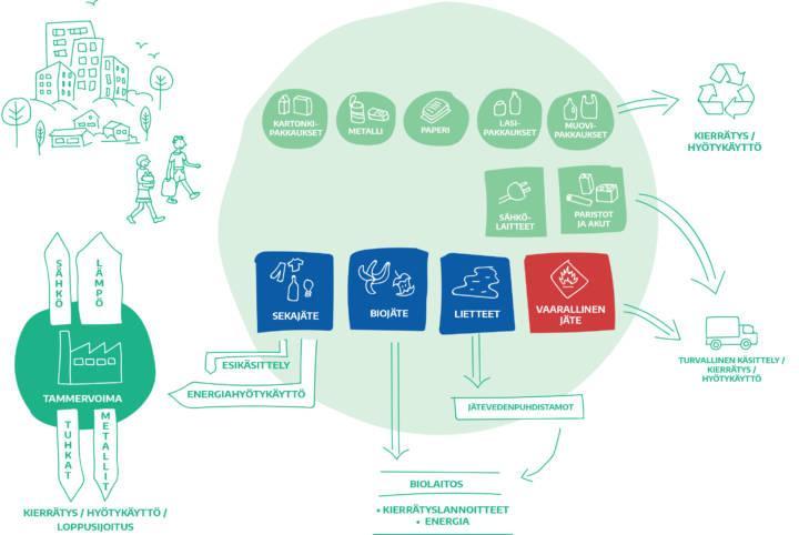 Jätteet kierrätykseen tai energiaksi!